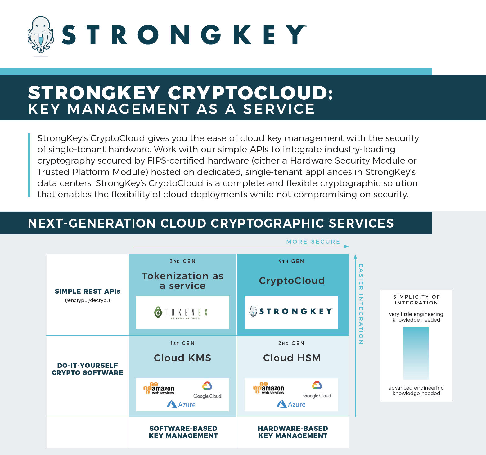 CryptoCloud Preview